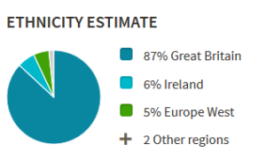 AncestryDNA, Ethnicity Estimate, Pie Chart, Quirkycori